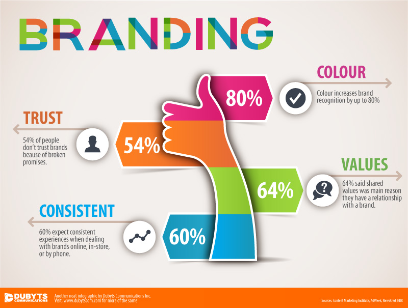 Click Here To See Branding Infographic For More Info